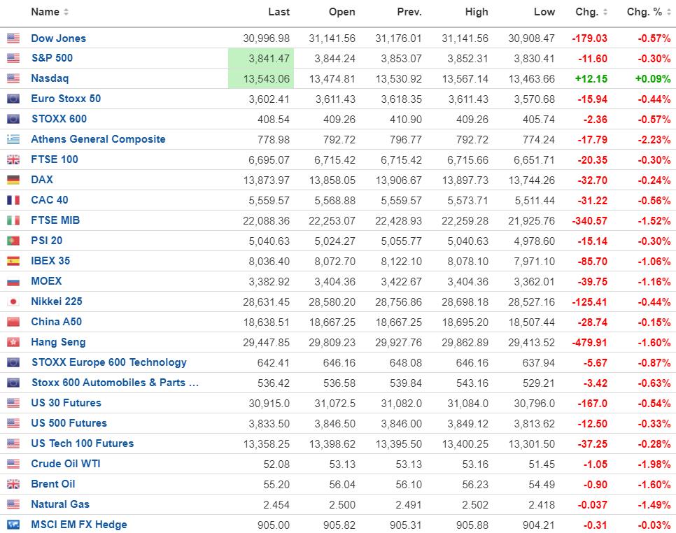 Δεν έκανε το 3 στα 3 η Wall Street
