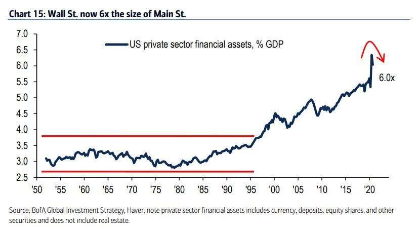 Η Big Tech κρατά όρθια τη Wall Street