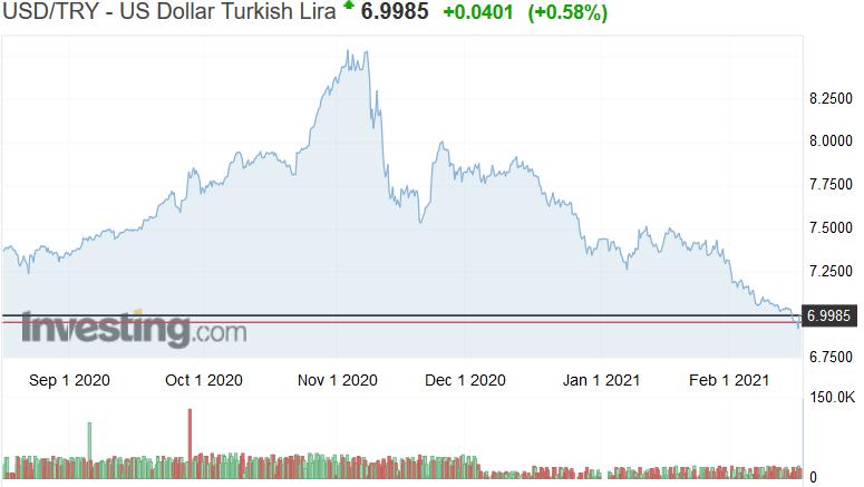 Η Τουρκία εξελίσσεται σε οικονομικό success story