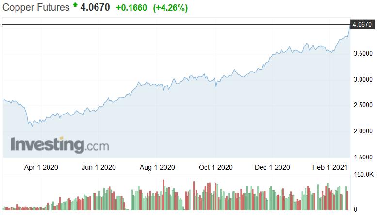 Ήπια ανοδικά τα χρηματιστήρια - Στα $56.000 το Bitcoin