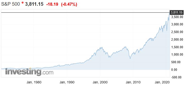 Γιατί η Fed δε χαλάει χατίρι στη Wall Street