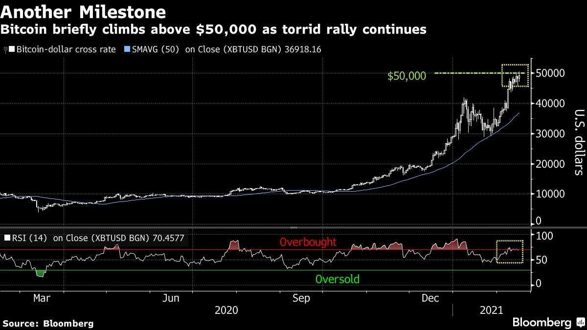 Βαριά ονόματα συρρέουν στο Bitcoin καθώς σπάει τα $50.000