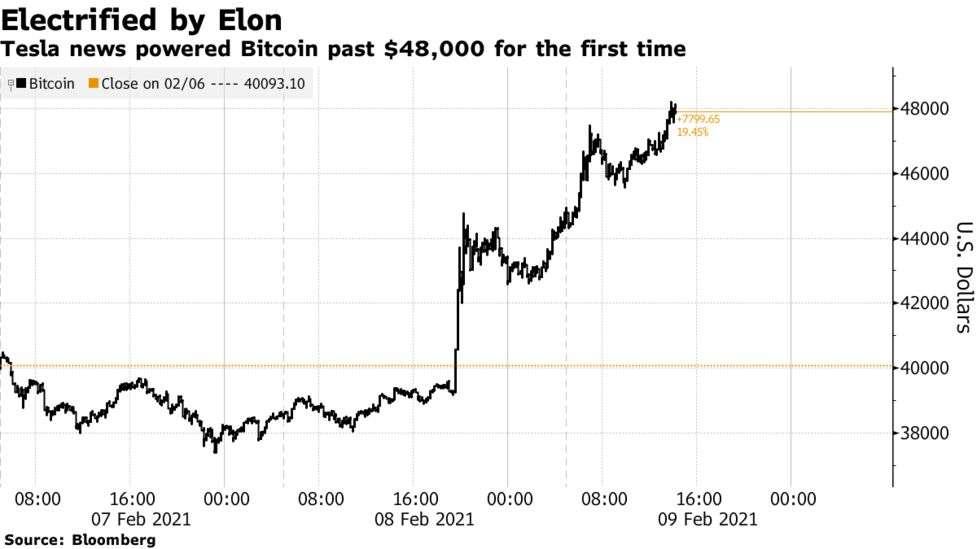 Η Tesla εκτοξεύει το Bitcoin στα $48.000!