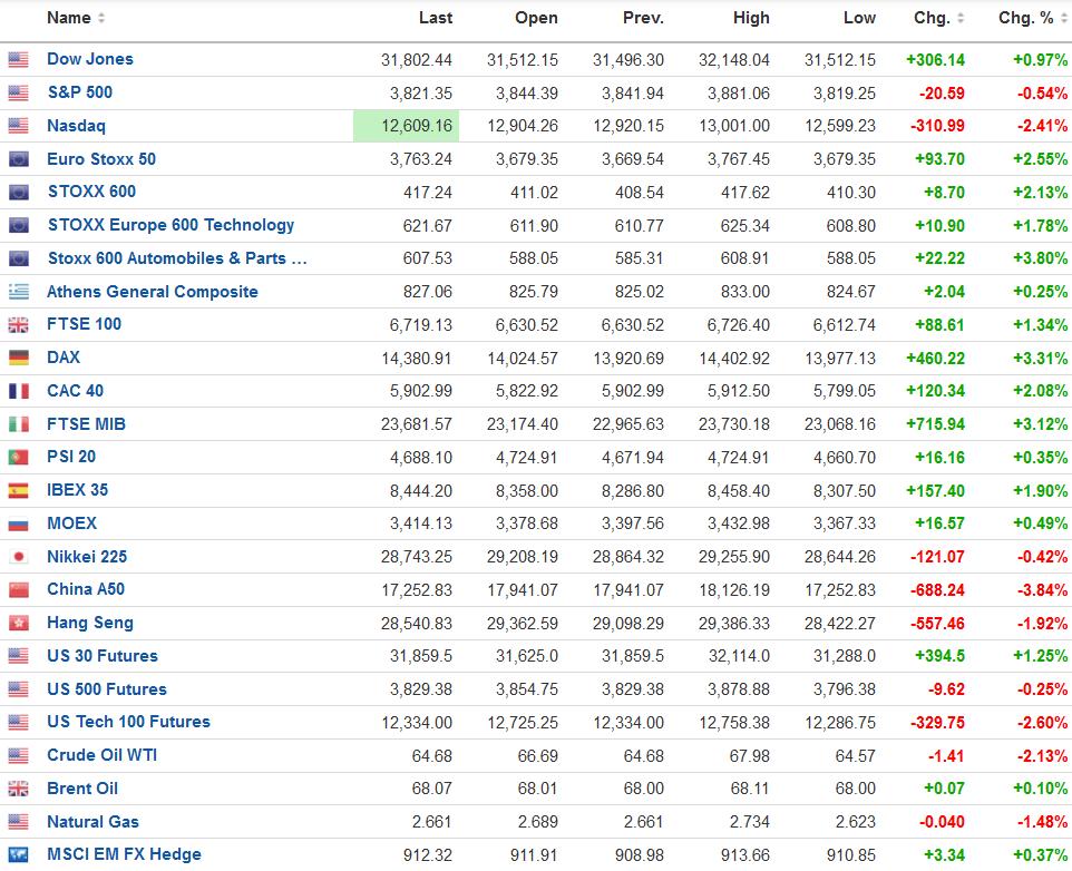 Σε σύγχυση η Wall Street