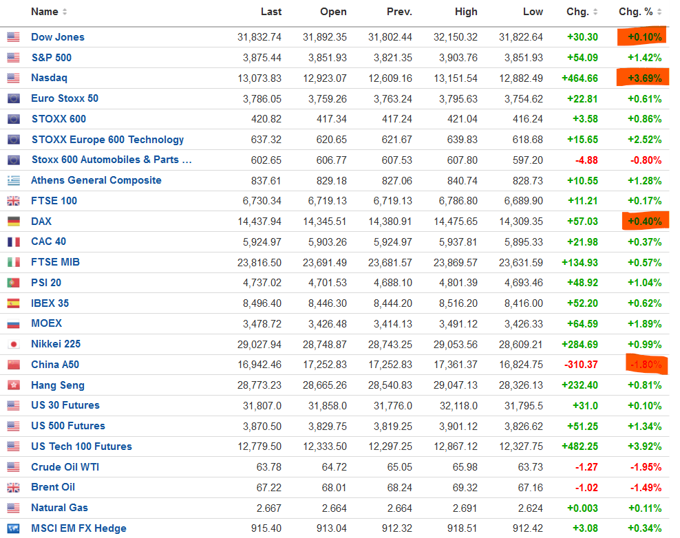 Η Tesla βρυχάται με +20% και εκτοξεύει Nasdaq