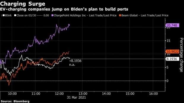 Πως αντιδρούν οι αγορές στο σχέδιο Μπάιντεν