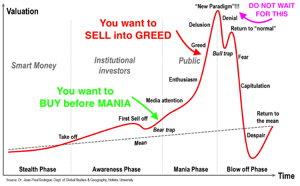 Bitcoin: Η αγορά λέει «πουλήστε»