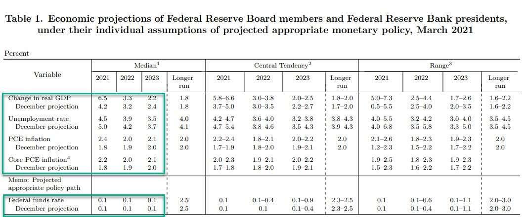 Στην ίδια συνταγή (καταστροφής) η Fed