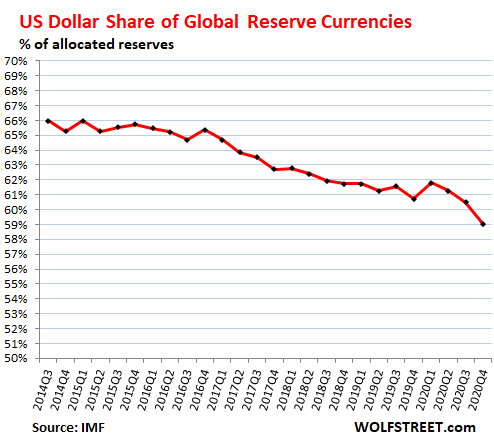 Απειλείται η κυριαρχία του δολαρίου ως αποθεματικό νόμισμα