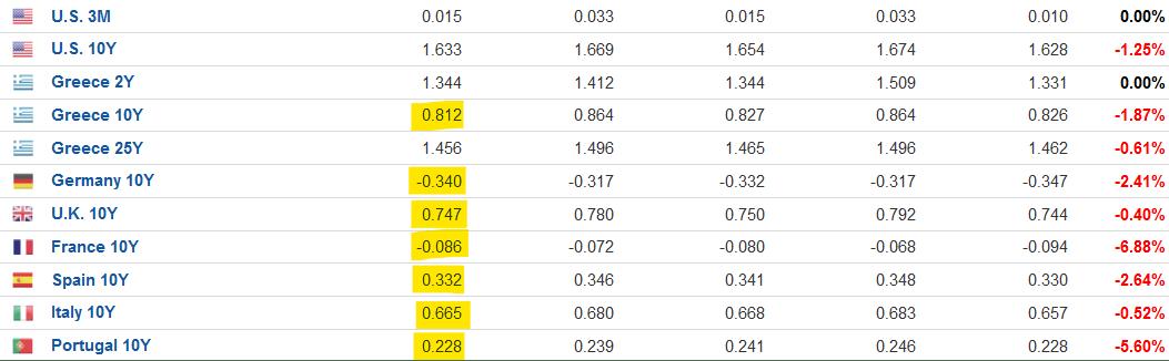 Αποκλιμάκωση στα ευρωομόλογα χάρη στο €1,85 τρις. του PEPP