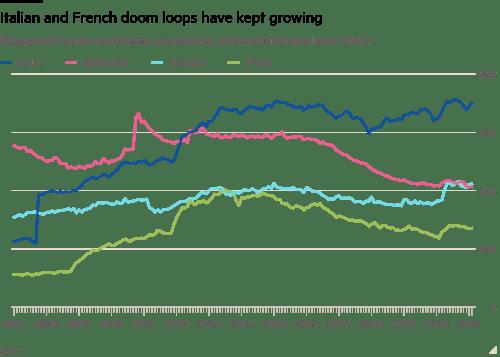 FT: Σοβαρά εκτεθειμένες σε δημόσιο χρέος οι ευρωπαϊκές τράπεζες