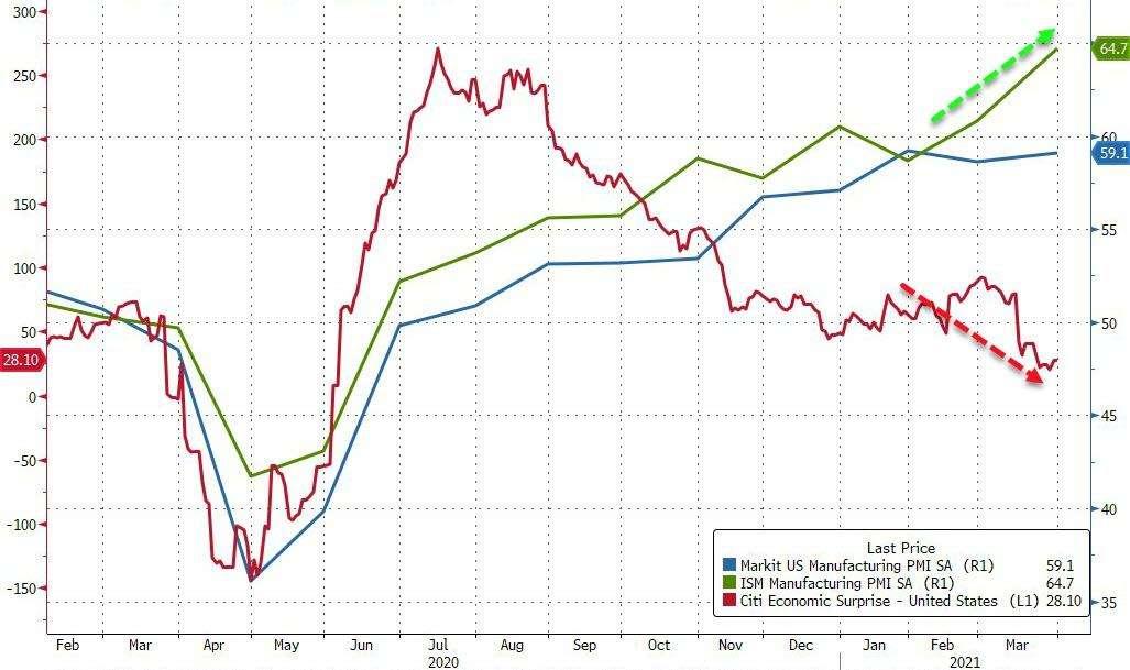 Στις 4.000 μονάδες ο S&P για πρώτη φορά στην ιστορία!