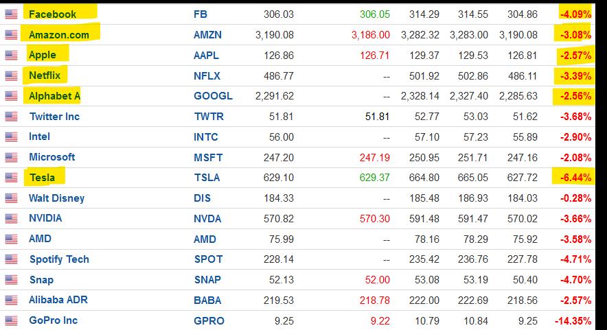 Μίνι-κραχ -2.5% ο Nasdaq - Για φούσκα μιλά τώρα η Fed!