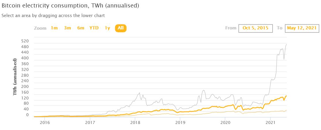 Ο Μασκ προδίδει το Bitcoin