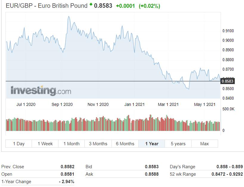 Υπόνοιες για αύξηση επιτοκίων αφήνει η BoE