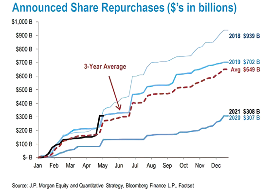 JP Morgan: Η Wall Street ξεμένει από καύσιμα
