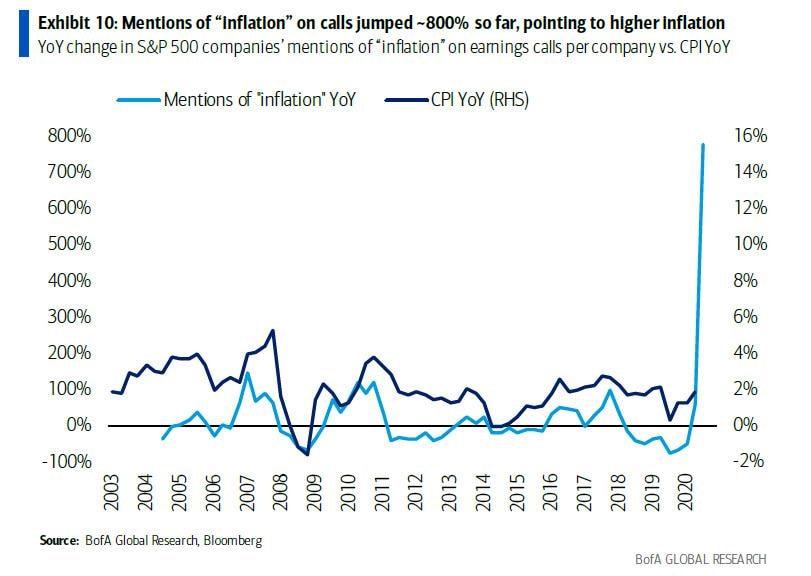 Κεντρικές τράπεζες: Μην ανησυχείτε, είναι μόνο «παροδικός υπερπληθωρισμός»