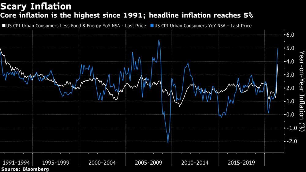 Στο υψηλότερο επίπεδο από το 1991 ο πληθωρισμός!