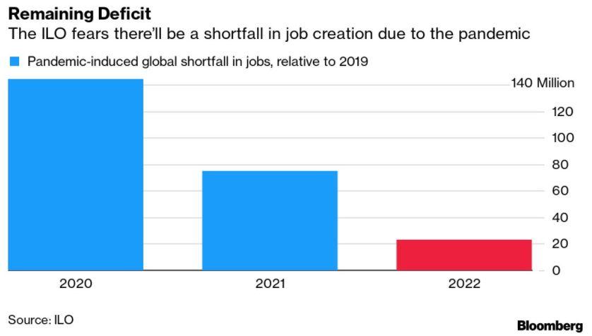 """Έρχεται η """"άνεργη ανάπτυξη"""" - 100 εκατ. θέσεις εργασίας θα χαθούν"""
