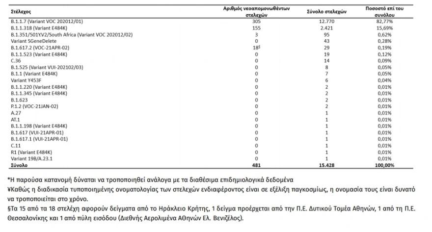 Σχεδόν τριπλάσια τα κρούσματα της μετάλλαξης «Δέλτα» στην Ελλάδα