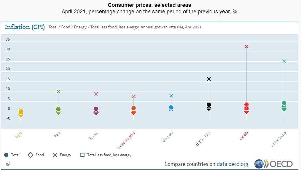 Ραγδαίες αυξήσεις τιμών σε παγκόσμιο επίπεδο