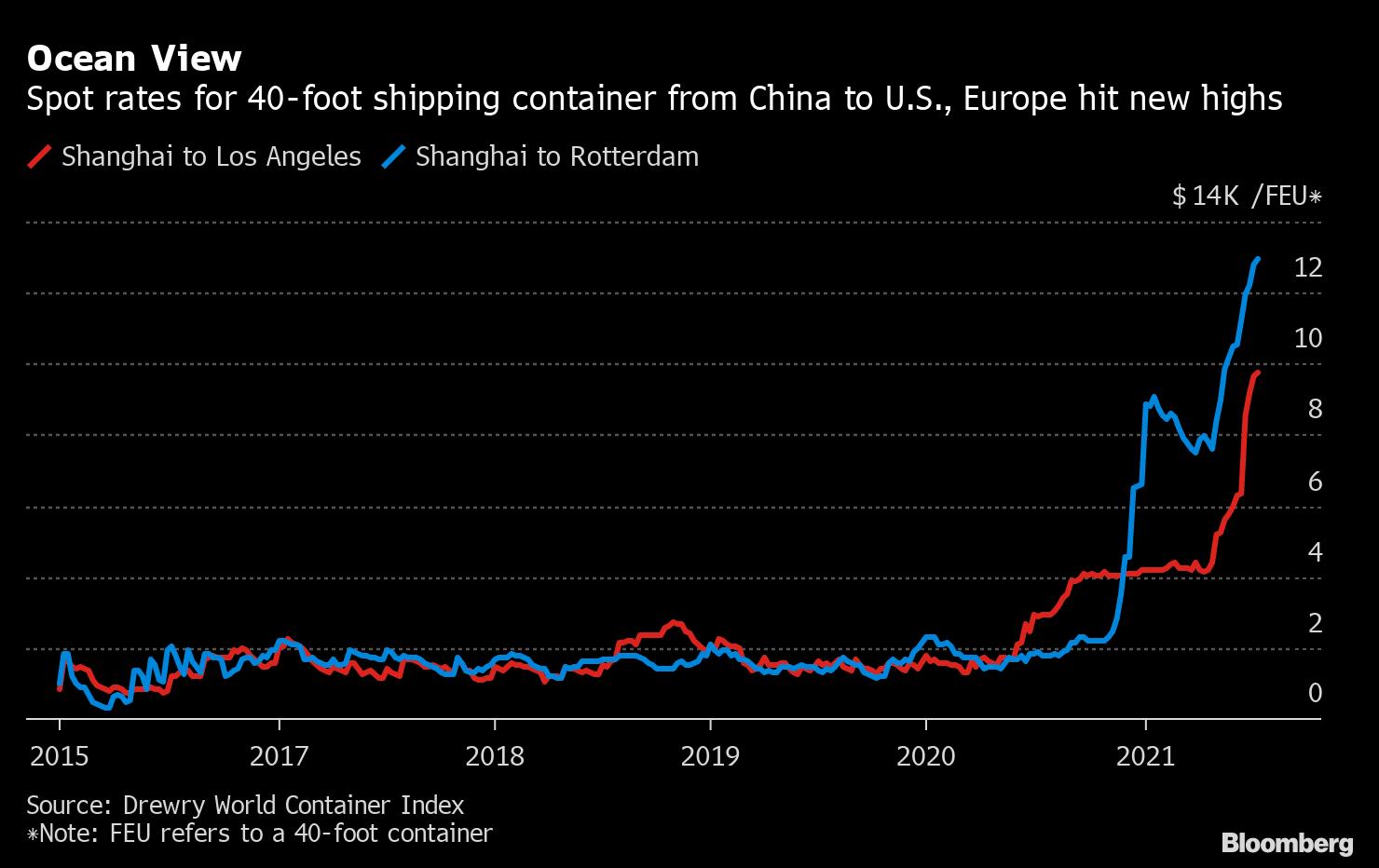 Πιο ακριβά από ποτέ τα κοντέινερ από Κίνα