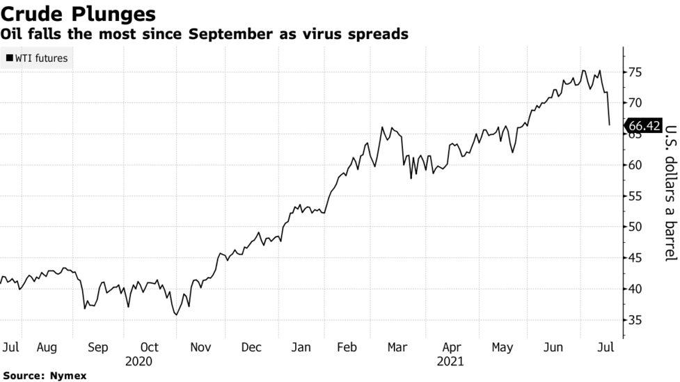 Βυθίζονται οι αγορές: Αρχή του τέλους ή καλοκαιρινό μπουρίνι;