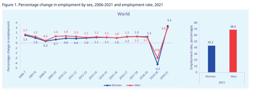 Διεθνής Οργάνωση Εργασίας: Οι γυναίκες πληρώνουν ακριβά την πανδημία