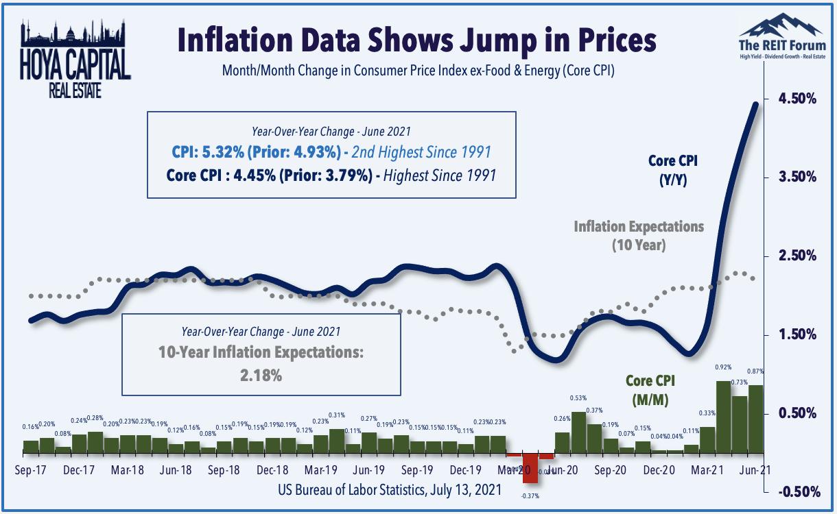 """Ο """"παροδικός πληθωρισμός"""" είναι το ψέμα της δεκαετίας"""