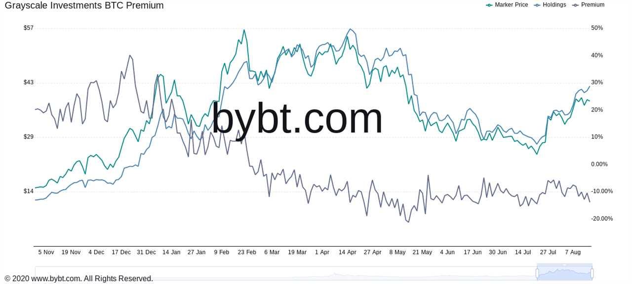 Τι λένε οι παράγοντες της αγοράς για το μέλλον του Bitcoin