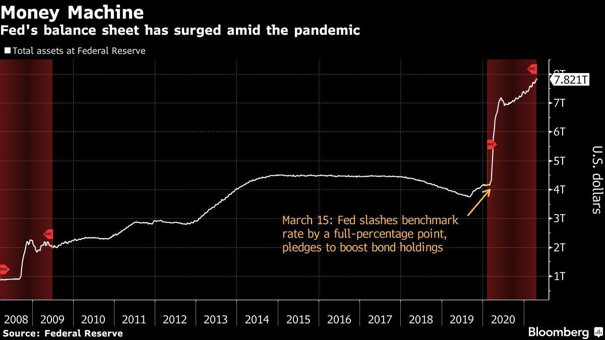 """Αντάρτες και στη Fed: """"Αρκετά με την ποσοτική χαλάρωση!"""""""