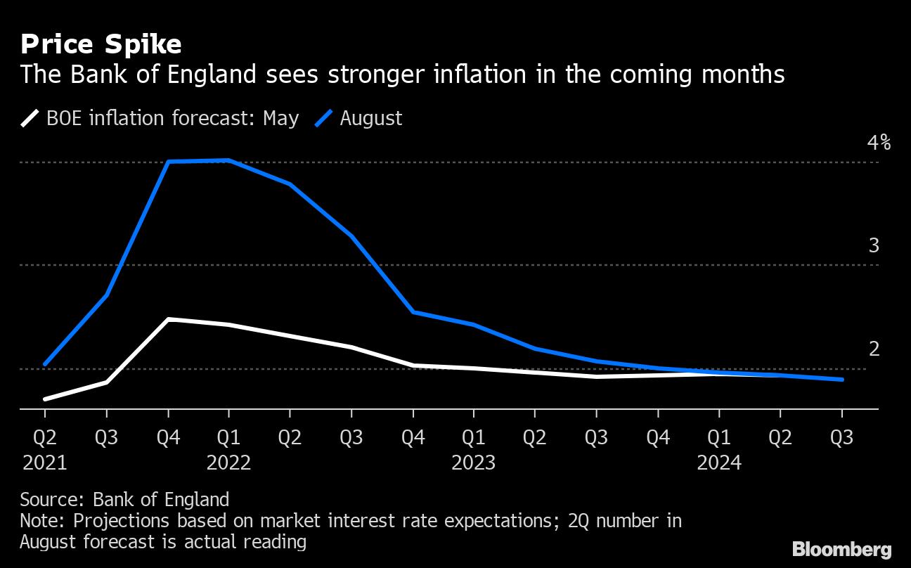 Επιμένει στη χαλαρή νομισματική πολιτική και η BoE