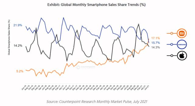 Η Xiaomi ξεπέρασε σε πωλήσεις Samsung και Apple