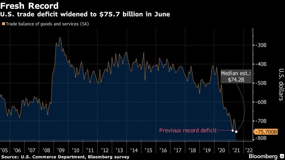 Το υψηλότερο εμπορικό έλλειμμα στα χρονικά των ΗΠΑ