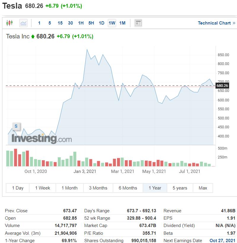 Τα Tesla μπερδεύουν το φεγγάρι με πορτοκαλί φανάρι!