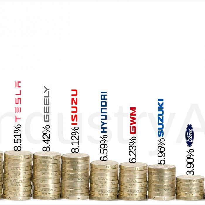 Ποια είναι η πιο κερδοφόρα αυτοκινητοβιομηχανία του πλανήτη