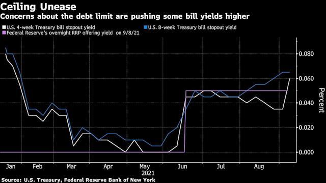 Δήλωση-σοκ από Γιέλεν: Τα κρατικά ταμεία θα ξεμείνουν από χρήματα τον Οκτώβριο!